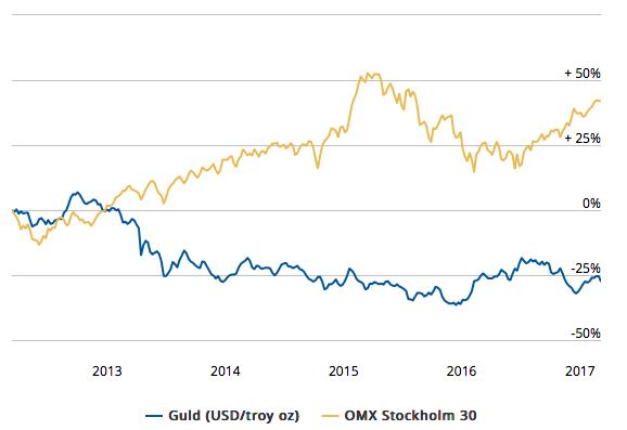 Utveckling på guldpriset