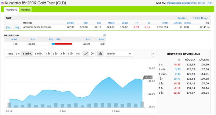 Utveckling på guldfonden SPDR Gold Trust