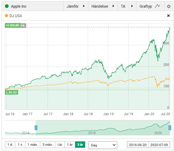 apple återköp aktier