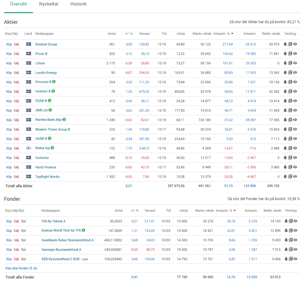 Utveckling på aktier hos Avanza