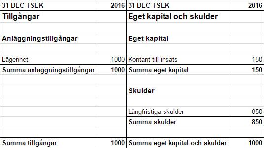 Exempel tillgångar