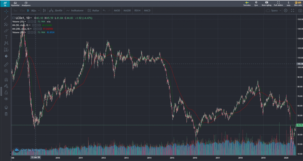 Oljepriset graf
