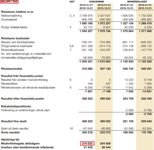 ROE - Return on Equity