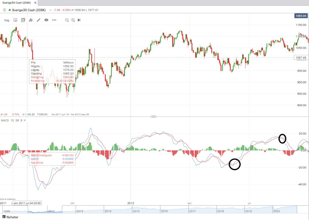 MACD inom trading