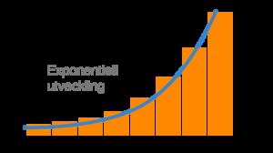 Ränta på ränta - exponentiell utveckling
